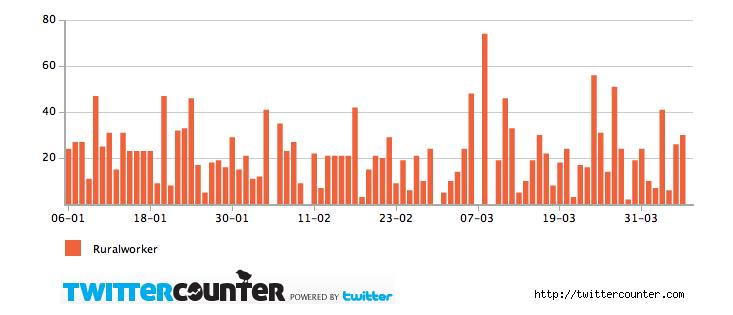 twittercounter.chart-1