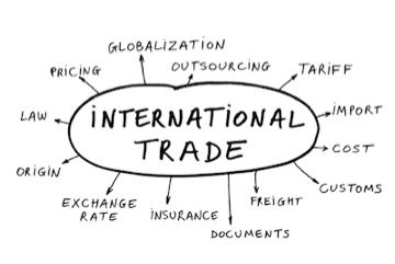 int-trade-mind-map
